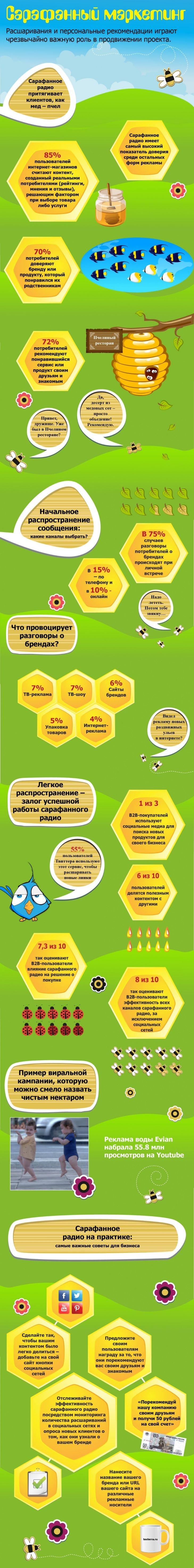 Инфографика: Сарафанный маркетинг