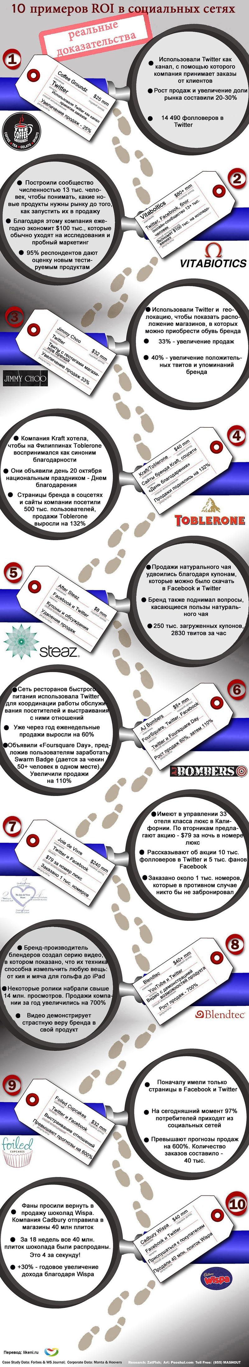 Эффективность маркетинга в социальных сетях