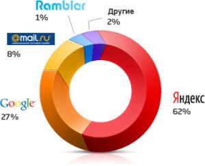 продвижение сайтов в интернет